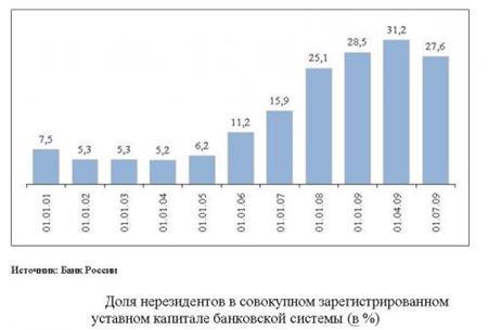 Банки С Иностранным Капиталом В Рф Реферат