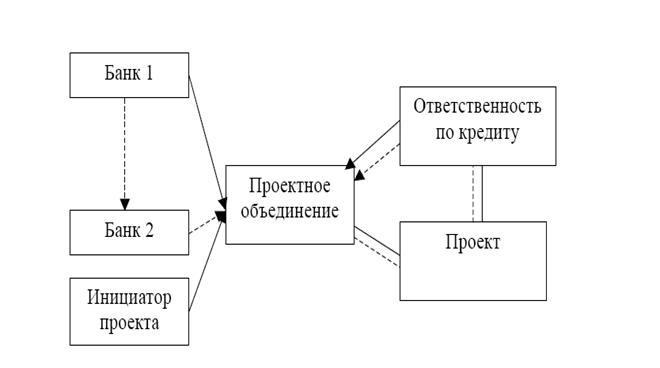 Схема движение средств при