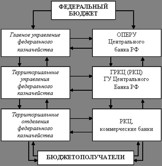 Схема исполнения бюджета как